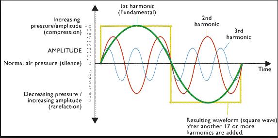 harmonic-sound-waves21