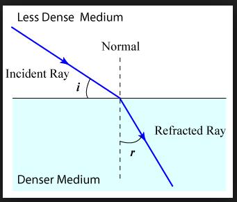 water refraction 22