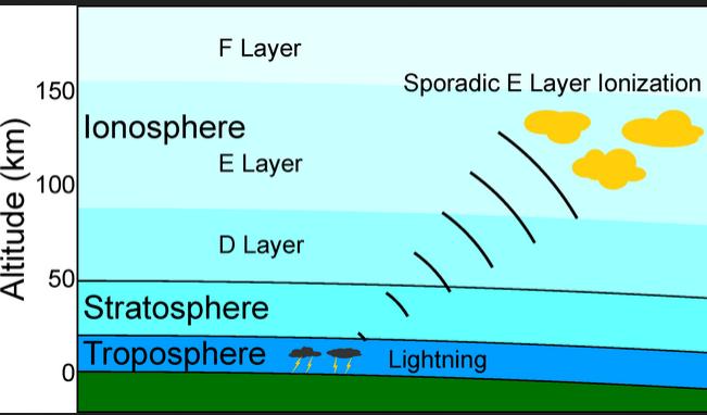 ionosphere 5
