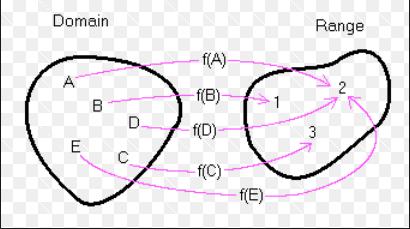 mapping-2bdomain-2brange7